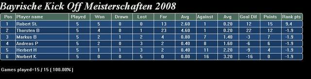 KickOff Ergebnisse 2008